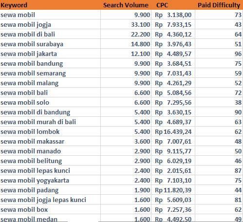 Jasa Pembuatan Website di Pangandaran